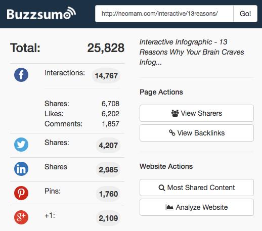 buzzsumo results