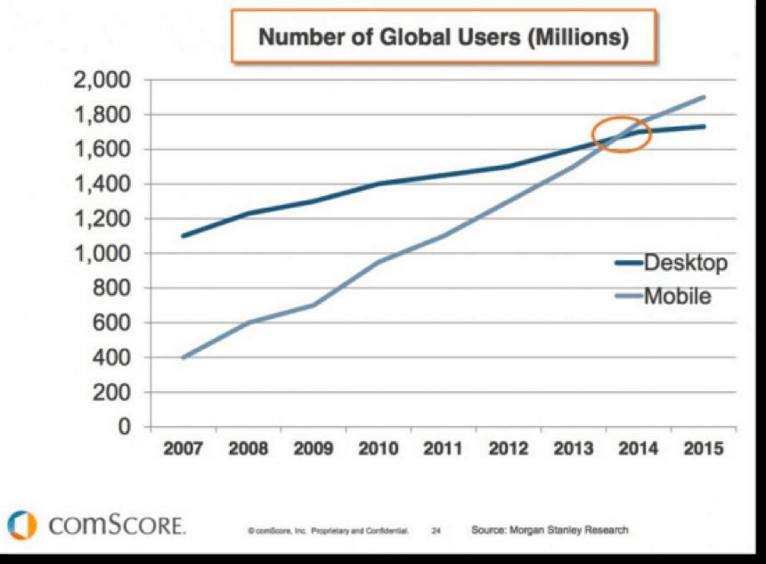 comscore-report-mobile-users