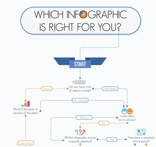 engaging_type_flowchart