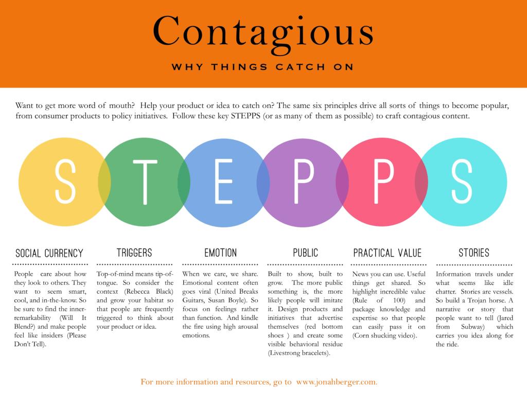 Contagious STEPPS